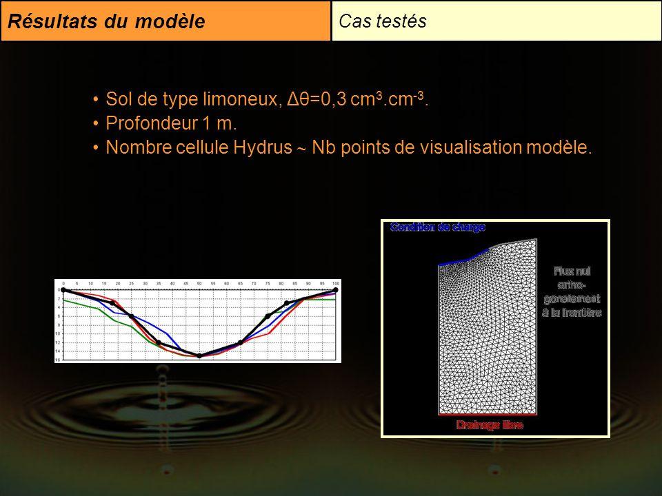 Résultats du modèle Cas testés Sol de type limoneux, Δθ=0,3 cm 3.cm -3. Profondeur 1 m. Nombre cellule Hydrus Nb points de visualisation modèle.