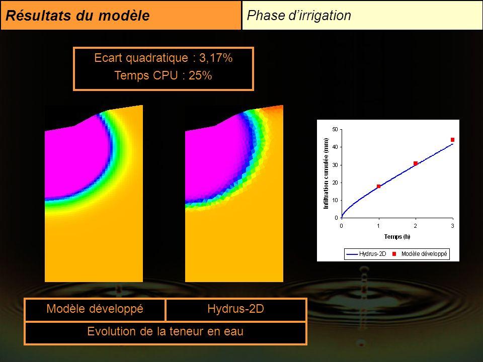Résultats du modèle Phase dirrigation Modèle développéHydrus-2D Ecart quadratique : 3,17% Temps CPU : 25% Evolution de la teneur en eau