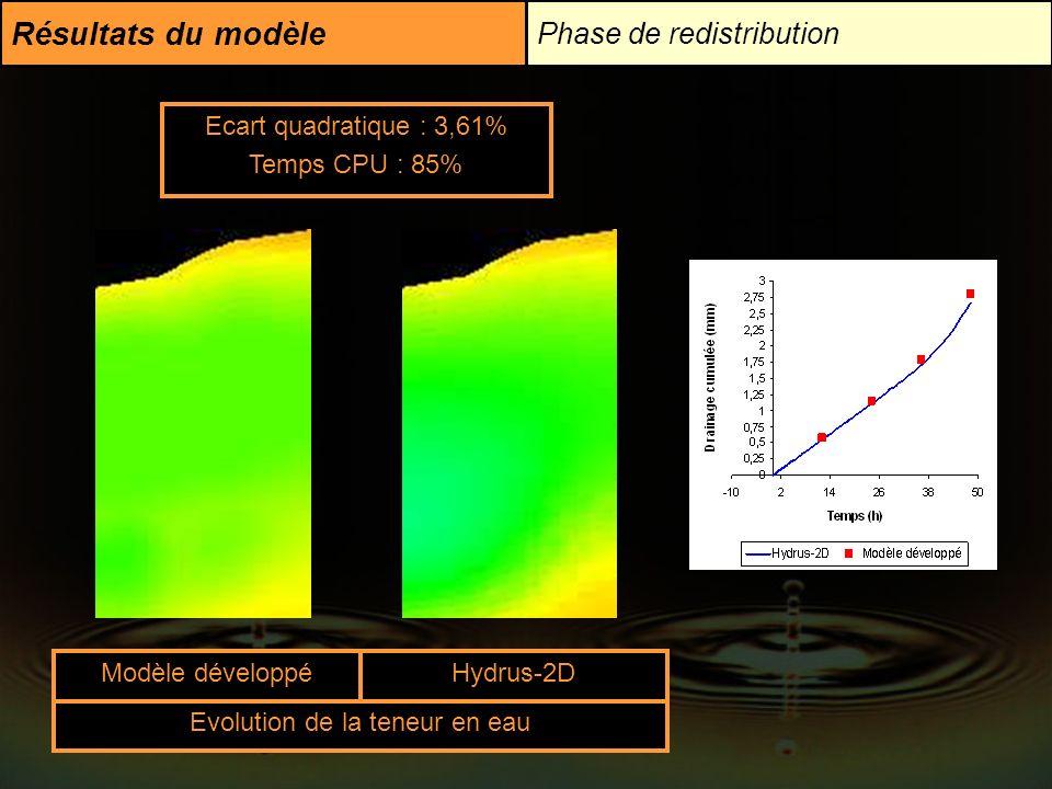 Résultats du modèle Phase de redistribution Ecart quadratique : 3,61% Temps CPU : 85% Modèle développéHydrus-2D Evolution de la teneur en eau