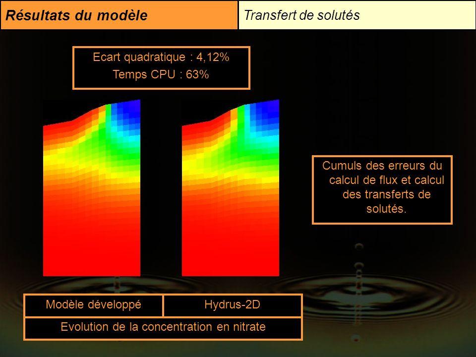 Résultats du modèle Transfert de solutés Cumuls des erreurs du calcul de flux et calcul des transferts de solutés. Ecart quadratique : 4,12% Temps CPU
