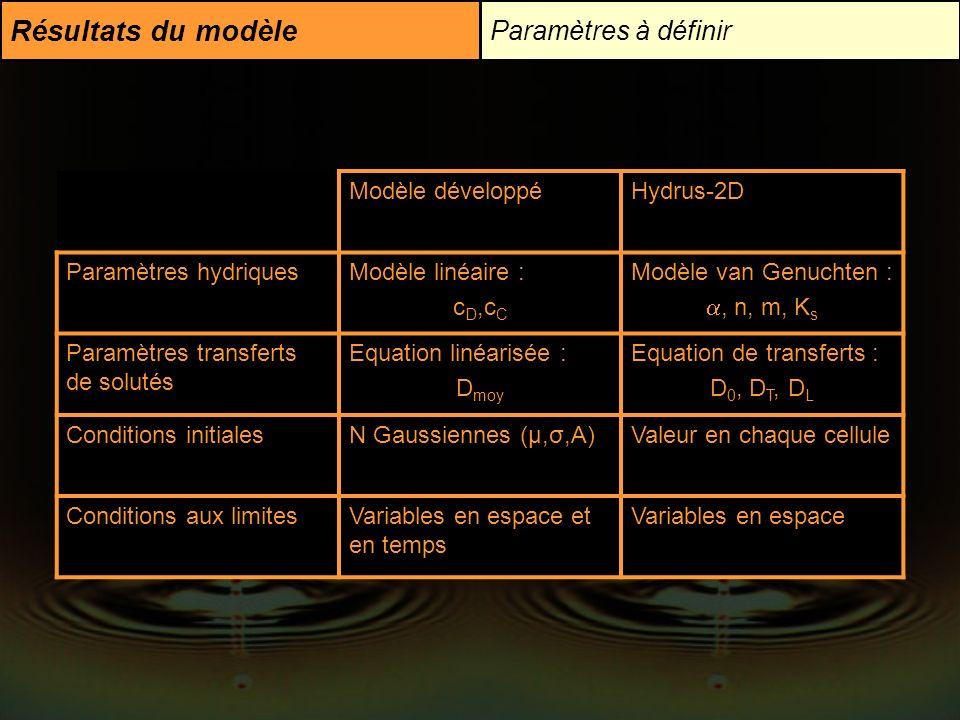 Résultats du modèle Paramètres à définir Modèle développéHydrus-2D Paramètres hydriquesModèle linéaire : c D,c C Modèle van Genuchten :, n, m, K s Par
