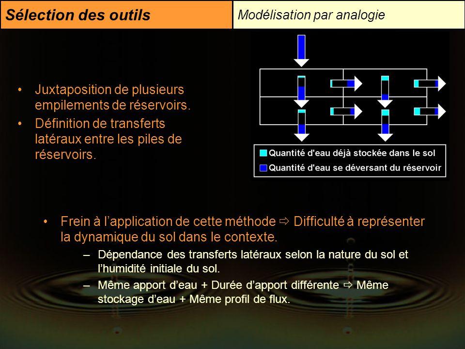 Sélection des outils Modélisation par analogie Juxtaposition de plusieurs empilements de réservoirs. Définition de transferts latéraux entre les piles