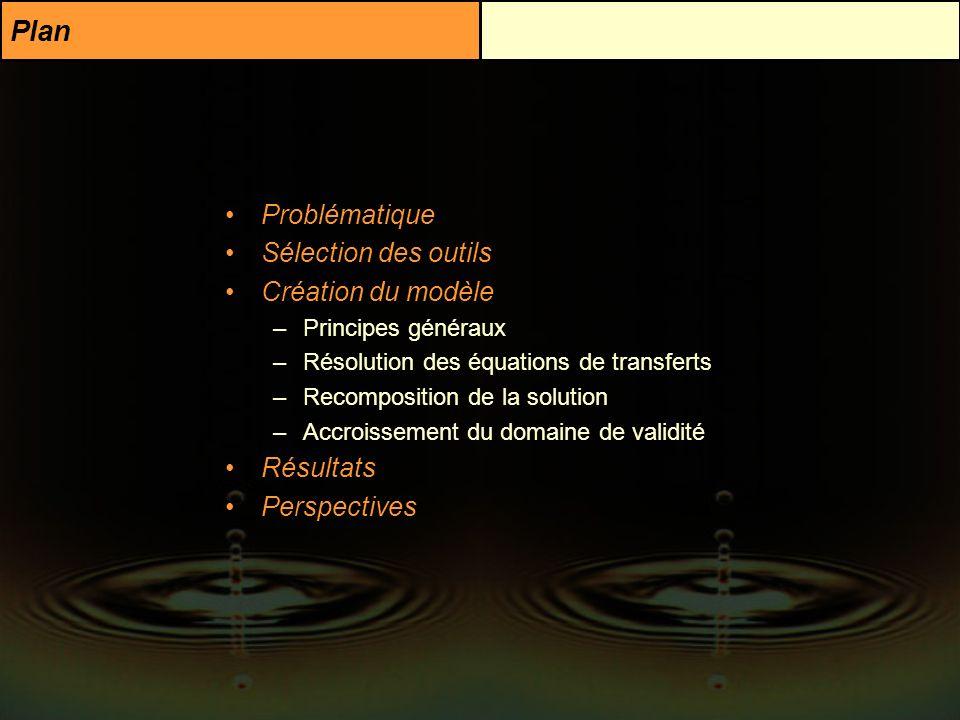 Plan Problématique Sélection des outils Création du modèle –Principes généraux –Résolution des équations de transferts –Recomposition de la solution –