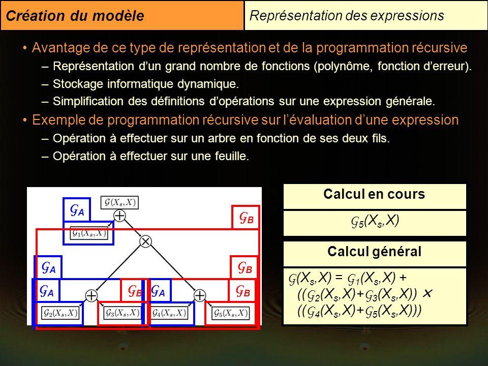Représentation des expressions Création du modèle Avantage de ce type de représentation et de la programmation récursive –Représentation dun grand nom