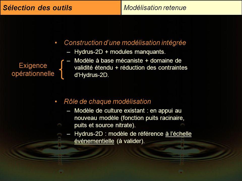 Sélection des outils Modélisation retenue Construction dune modélisation intégrée –Hydrus-2D + modules manquants. –Modèle à base mécaniste + domaine d