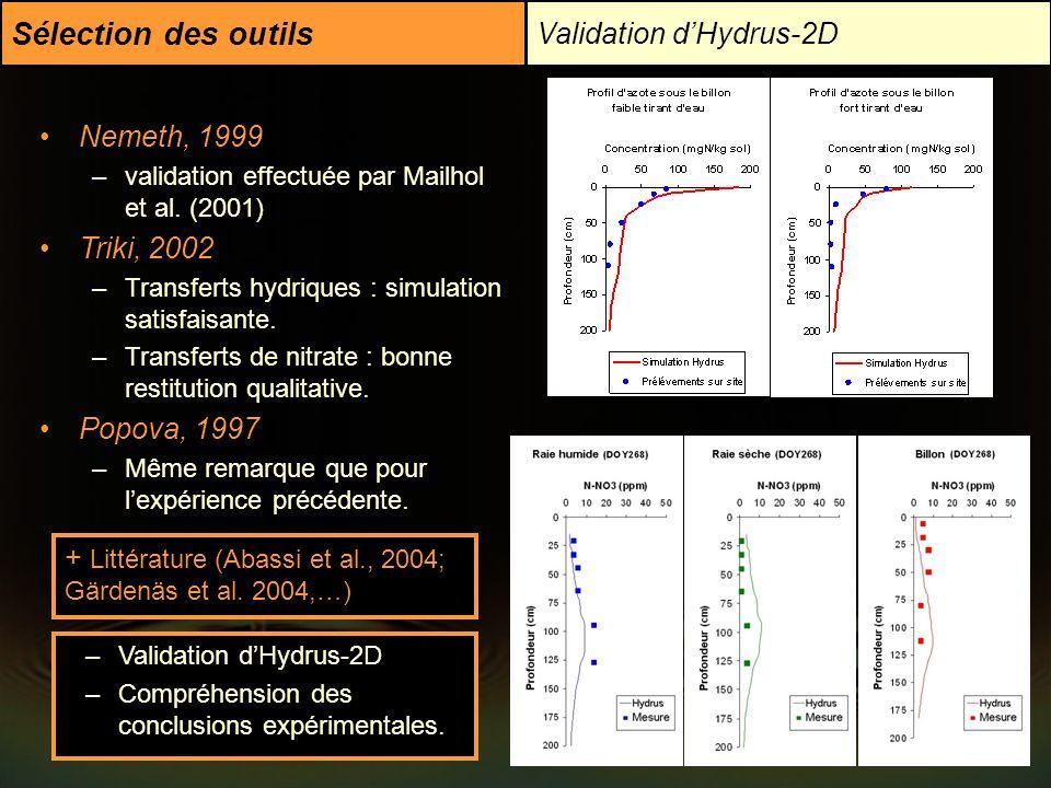 Sélection des outils Validation dHydrus-2D Nemeth, 1999 –validation effectuée par Mailhol et al. (2001) Triki, 2002 –Transferts hydriques : simulation