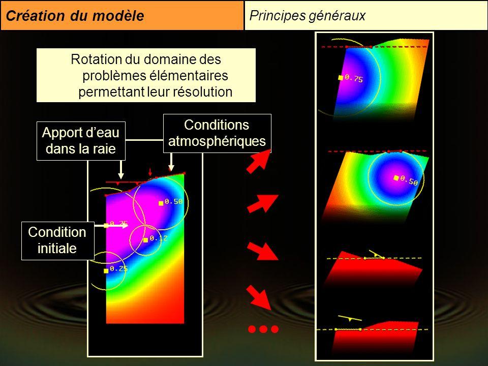 Création du modèle Principes généraux Apport deau dans la raie Conditions atmosphériques Condition initiale Problème initial Décomposition gaussienne