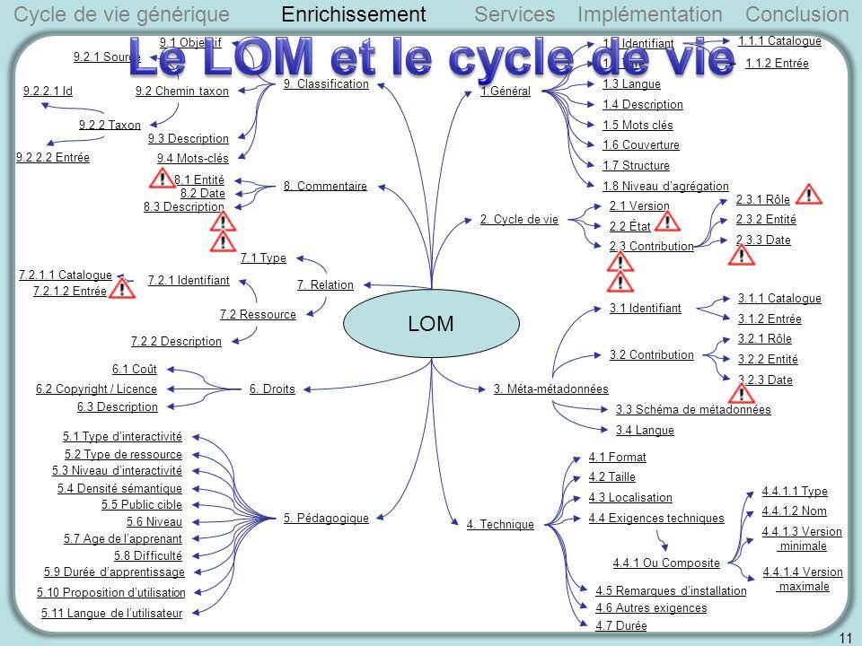 Cycle de vie génériqueServicesImplémentationConclusion 11 Enrichissement