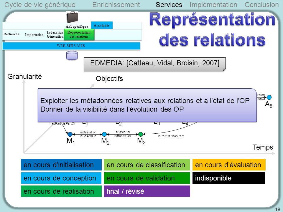 Temps en cours dinitialisation A1A1 isBasisFor isBasedOn isBasisFor isBasedOn isBasisFor isBasedOn hasPart isPartOf isPartOf / hasPart isBasisFor isBasedOn isBasisFor isBasedOn L1L1 L2L2 L3L3 L4L4 M1M1 M2M2 M3M3 Objectifs Granularité hasPart isPartOf en cours de conception en cours de réalisation isBasisFor isBasedOn A2A2 hasVersion isVersionOf A7A7 A8A8 en cours dévaluationen cours de classification en cours de validation final / révisé indisponible Cycle de vie génériqueServicesImplémentationConclusion 18 Enrichissement EDMEDIA: [Catteau, Vidal, Broisin, 2007] API spécifique WEB SERVICES Indexation Génération Importation Recherche Assistants Représentation des relations Représentation des relations Exploiter les métadonnées relatives aux relations et à létat de lOP Donner de la visibilité dans lévolution des OP Exploiter les métadonnées relatives aux relations et à létat de lOP Donner de la visibilité dans lévolution des OP