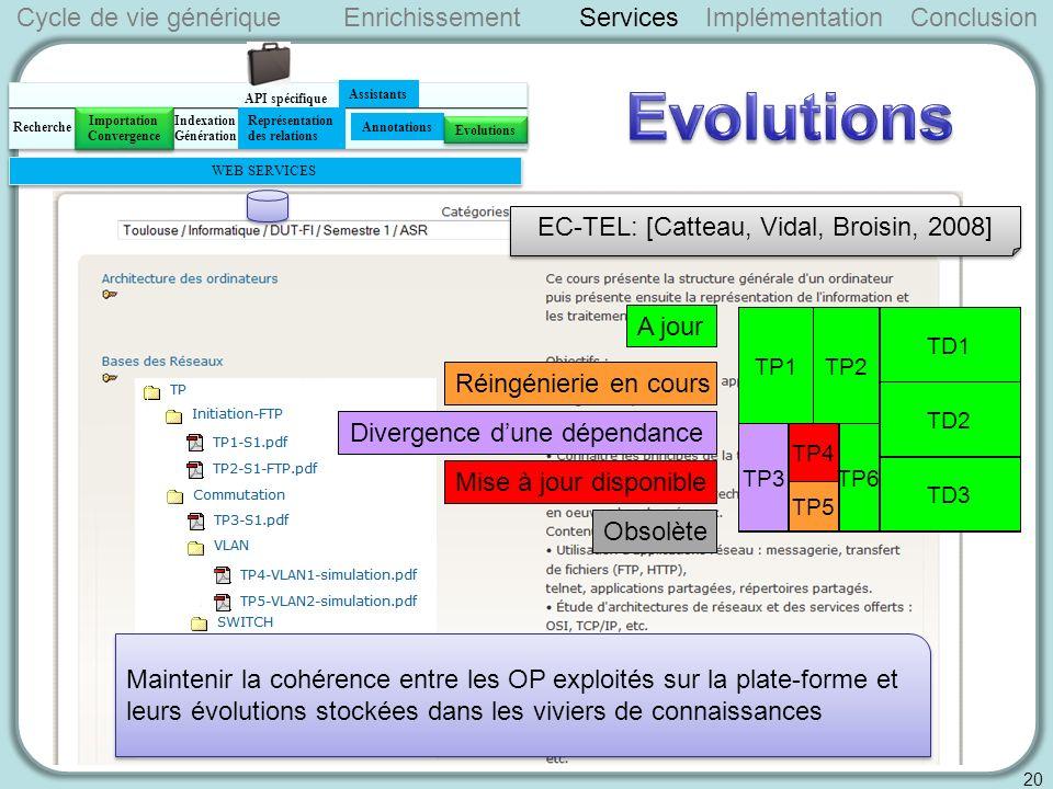 A jour Réingénierie en cours Divergence dune dépendance Mise à jour disponible Obsolète TD1 TD2 TD3 TP1TP2 TP3 TP4 TP5 TP6 Cycle de vie génériqueServicesImplémentationConclusion 20 Enrichissement EC-TEL: [Catteau, Vidal, Broisin, 2008] Maintenir la cohérence entre les OP exploités sur la plate-forme et leurs évolutions stockées dans les viviers de connaissances API spécifique WEB SERVICES Indexation Génération Importation Recherche Assistants Représentation des relations Annotations Evolutions Importation Convergence Importation Convergence