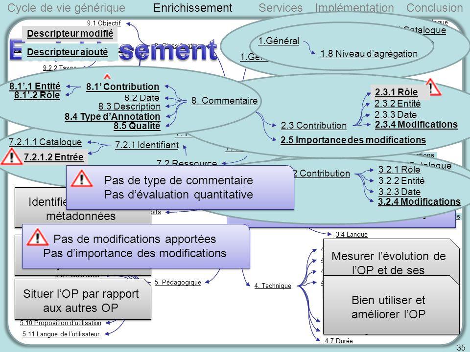 Cycle de vie génériqueServicesImplémentationConclusion 35 Enrichissement Identifier lOP et ses métadonnées Situer lOP dans son cycle de vie Situer lOP par rapport aux autres OP Mesurer lévolution de lOP et de ses métadonnées Bien utiliser et améliorer lOP 1.Général 1.1 Identifiant 1.1.1 Catalogue 1.1.2 Entrée1.2 Titre 1.Général 1.8 Niveau dagrégation Descripteur modifié Descripteur ajouté 2.2 État 7.2.1.2 Entrée 2.4 Date limite de validité 3.2.4 Modifications 2.3.1 Rôle 2.3.4 Modifications 2.5 Importance des modifications 8.1.2 Rôle 8.1.1 Entité8.1 Contribution 8.4 Type dAnnotation 8.5 Qualité 7.