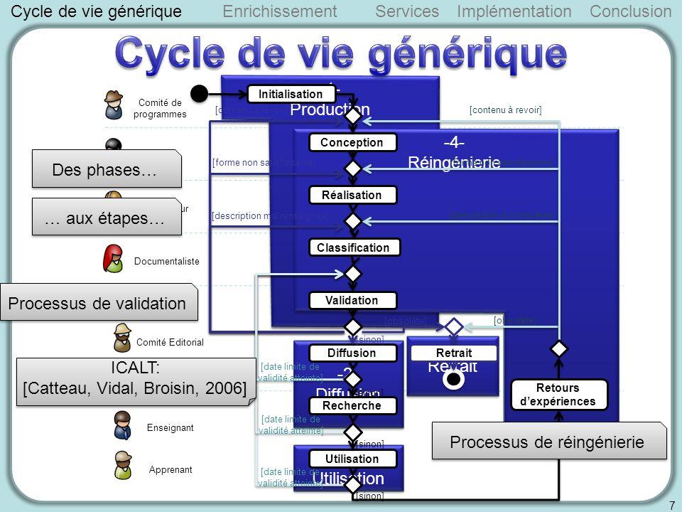 Cycle de vie génériqueServicesImplémentationConclusion 8 Enrichissement Comment prendre en charge le cycle de vie dans la description de lOP?