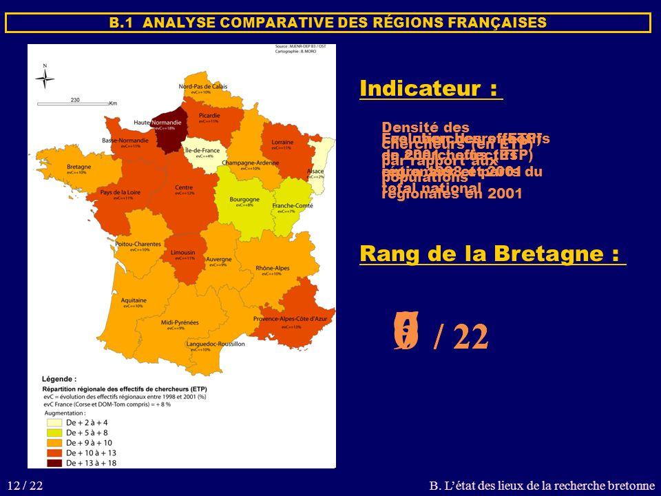 B.1 ANALYSE COMPARATIVE DES RÉGIONS FRANÇAISES Rang de la Bretagne : Indicateur : Densité des chercheurs (en ETP) par rapport aux populations régionales en 2001 7 / 22 Les chercheurs (ETP) en 2001 : effectifs régionaux et parts du total national 6 / 22 Évolution des effectifs de chercheurs (ETP) entre 1998 et 2001 9 / 22 B.