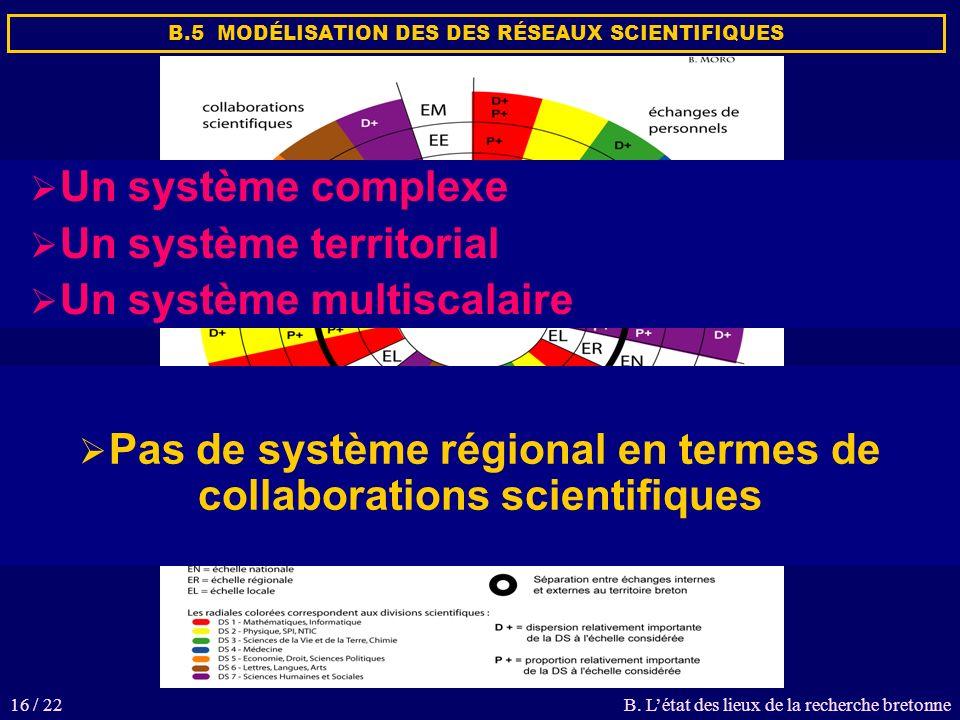 16 / 22 Un système complexe Un système territorial Un système multiscalaire Pas de système régional en termes de collaborations scientifiques B.5 MODÉLISATION DES DES RÉSEAUX SCIENTIFIQUES B.