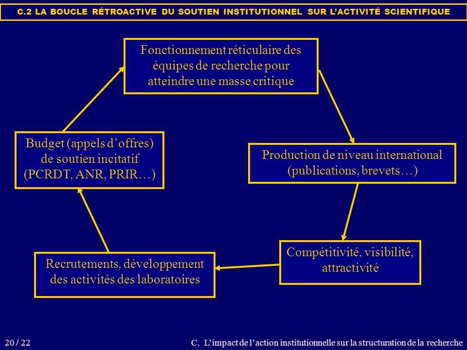Production de niveau international (publications, brevets…) Compétitivité, visibilité, attractivité Recrutements, développement des activités des laboratoires Budget (appels doffres) de soutien incitatif (PCRDT, ANR, PRIR…) Fonctionnement réticulaire des équipes de recherche pour atteindre une masse critique C.