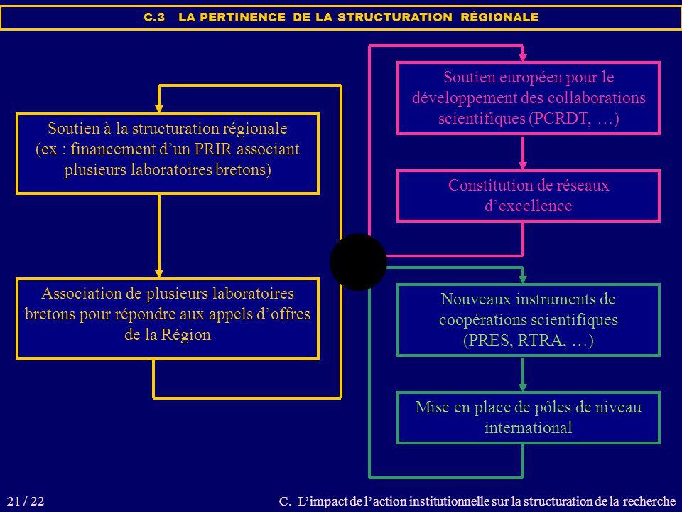 C. Limpact de laction institutionnelle sur la structuration de la recherche C.3 LA PERTINENCE DE LA STRUCTURATION RÉGIONALE Soutien à la structuration