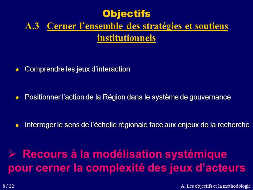 Objectifs A.3 Cerner lensemble des stratégies et soutiens institutionnels Comprendre les jeux dinteraction Comprendre les jeux dinteraction Positionne