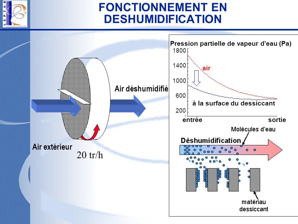 0 200 600 1000 1400 1800 air à la surface du dessiccant Pression partielle de vapeur d'eau (Pa) entréesortie Air extérieur FONCTIONNEMENT EN DESHUMIDI