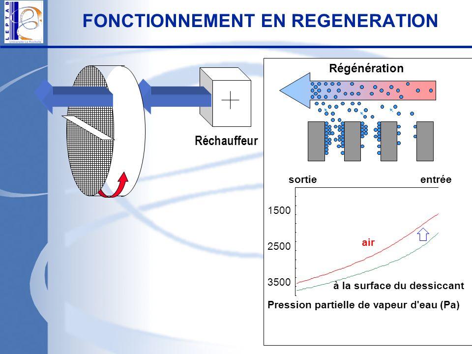 Pression partielle de vapeur d'eau (Pa) 1500 2500 3500 air entréesortie à la surface du dessiccant Réchauffeur FONCTIONNEMENT EN REGENERATION