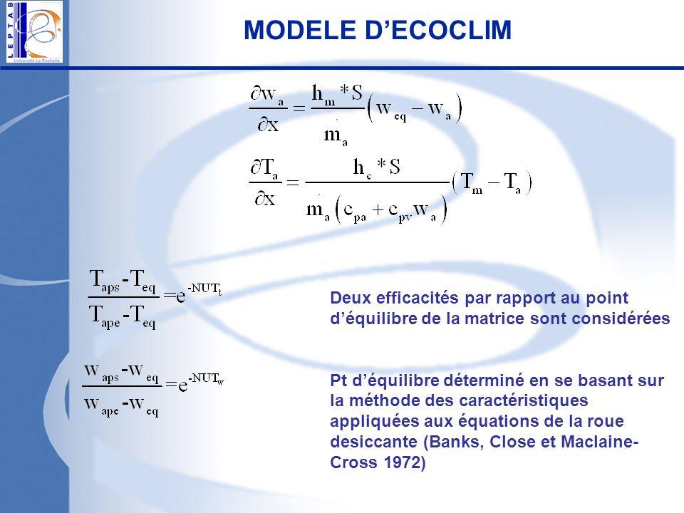 Deux efficacités par rapport au point déquilibre de la matrice sont considérées Pt déquilibre déterminé en se basant sur la méthode des caractéristiqu