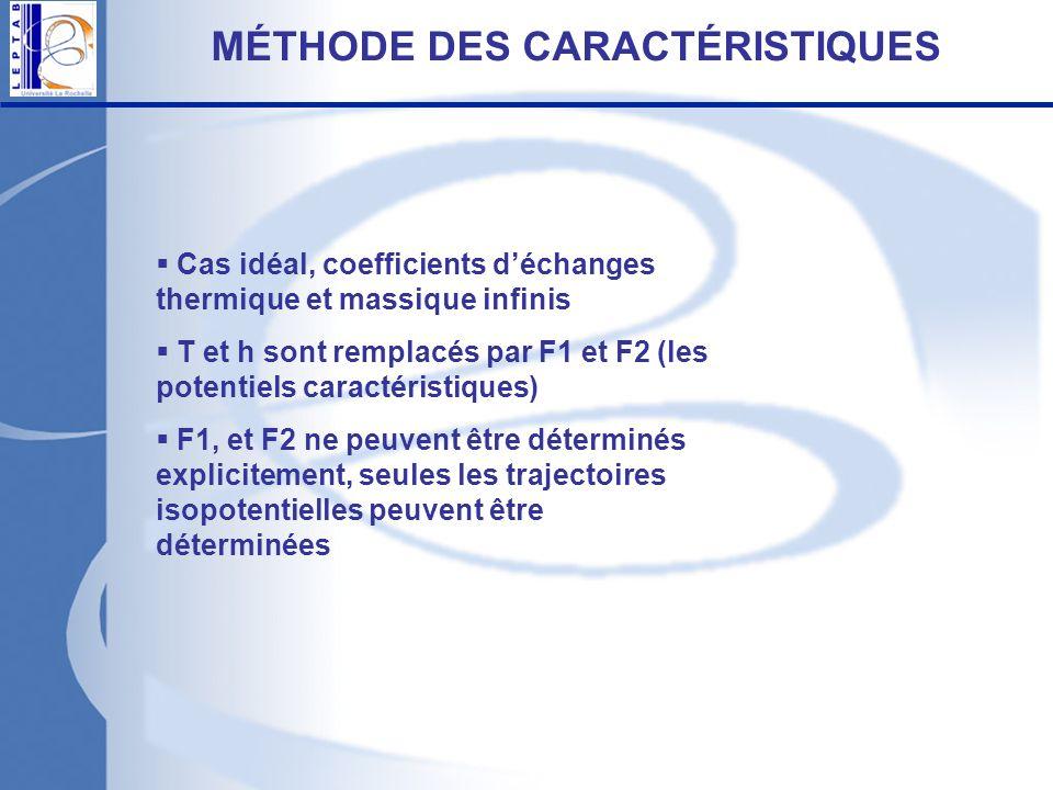 Cas idéal, coefficients déchanges thermique et massique infinis T et h sont remplacés par F1 et F2 (les potentiels caractéristiques) F1, et F2 ne peuv