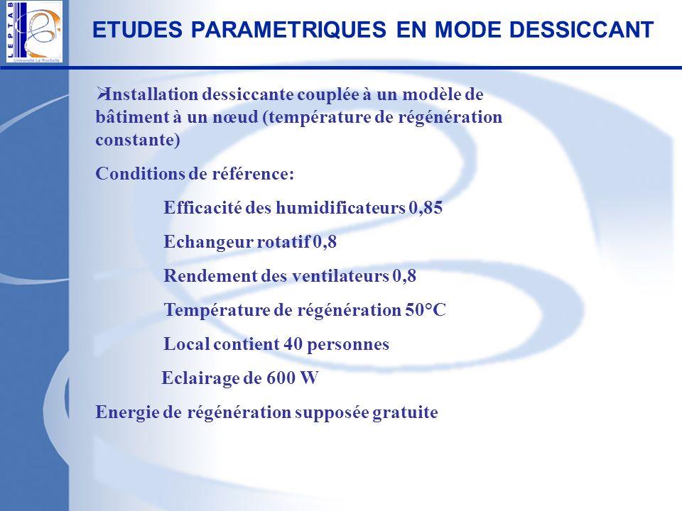 ETUDES PARAMETRIQUES EN MODE DESSICCANT Installation dessiccante couplée à un modèle de bâtiment à un nœud (température de régénération constante) Con