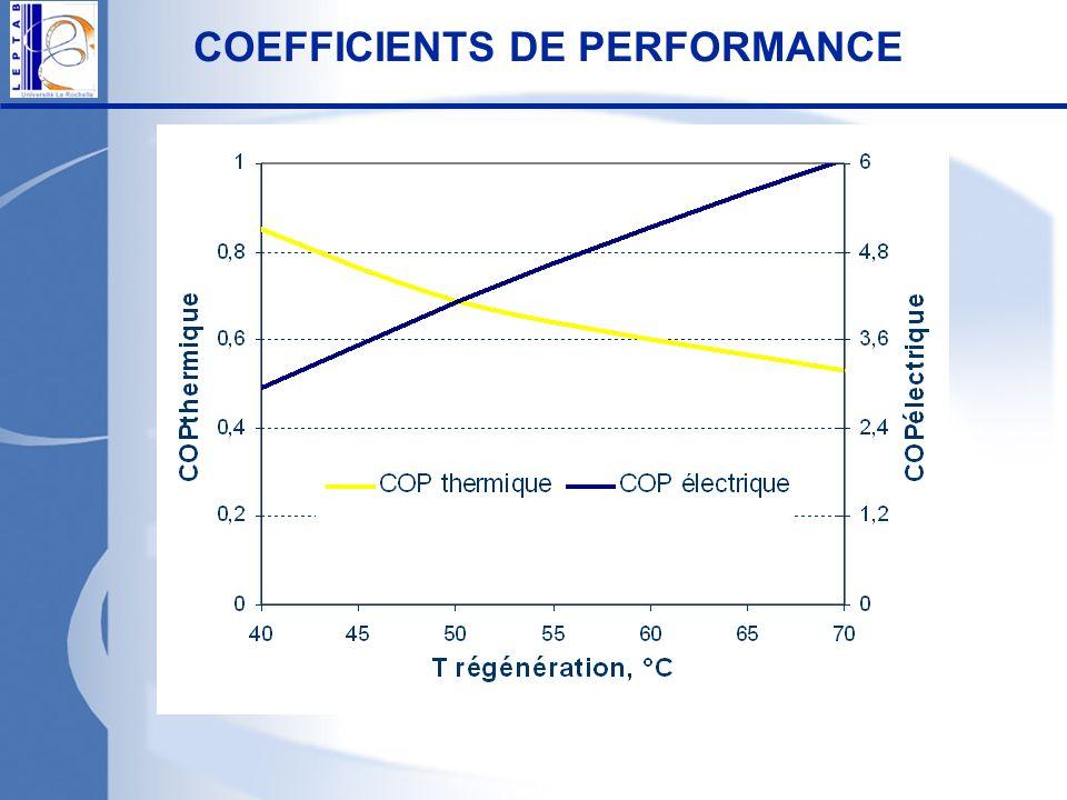 COEFFICIENTS DE PERFORMANCE