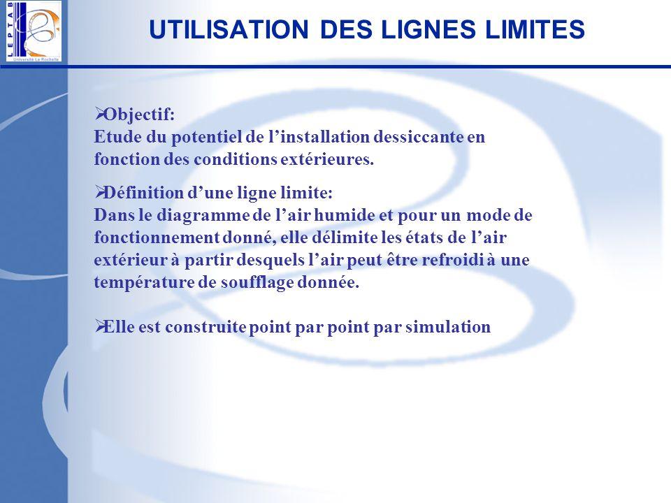 UTILISATION DES LIGNES LIMITES Objectif: Etude du potentiel de linstallation dessiccante en fonction des conditions extérieures. Définition dune ligne