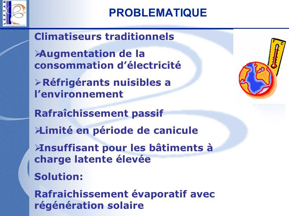 PROBLEMATIQUE Climatiseurs traditionnels Augmentation de la consommation délectricité Réfrigérants nuisibles a lenvironnement Rafraîchissement passif