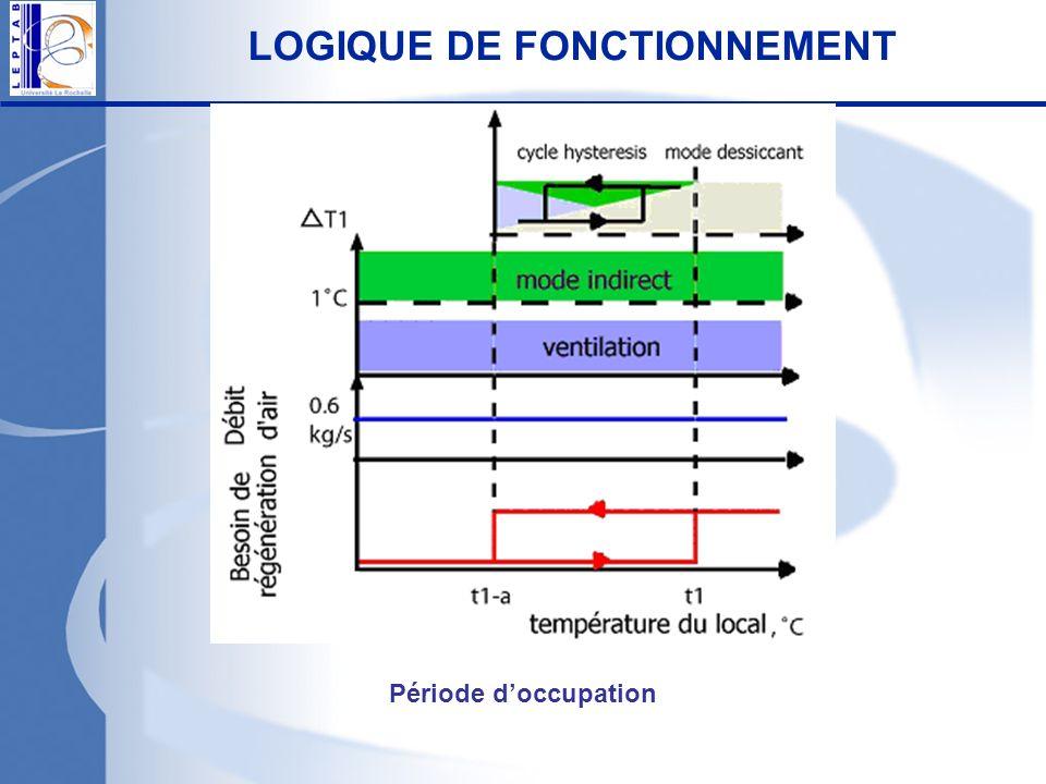 LOGIQUE DE FONCTIONNEMENT Période doccupation