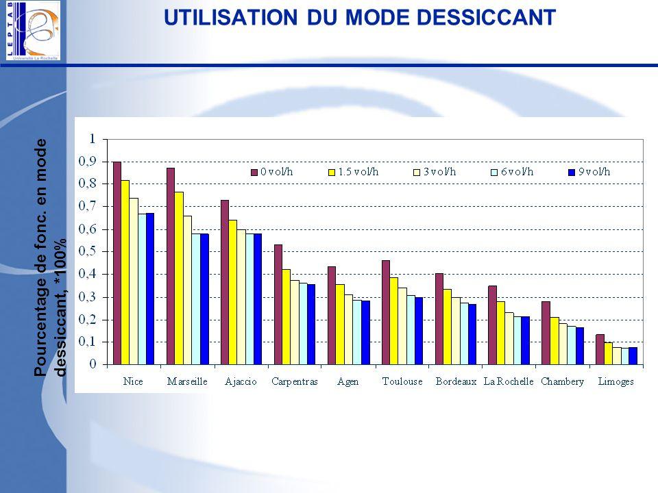 UTILISATION DU MODE DESSICCANT Pourcentage de fonc. en modedessiccant, *100%