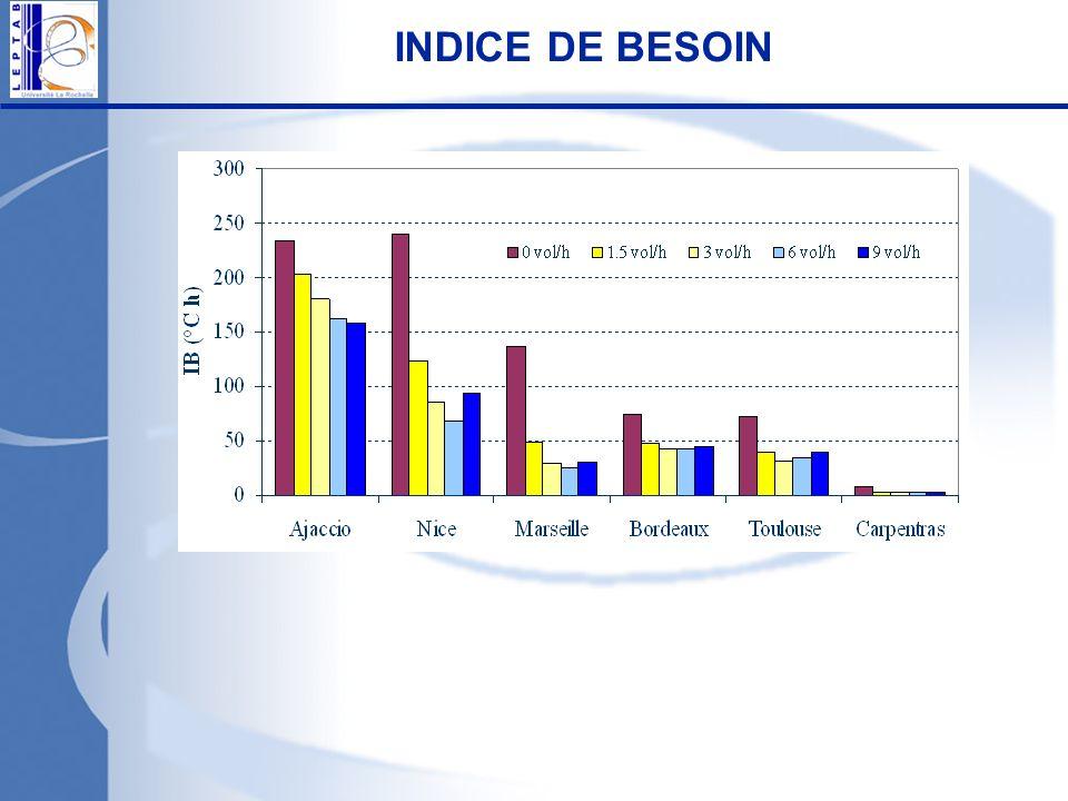 INDICE DE BESOIN