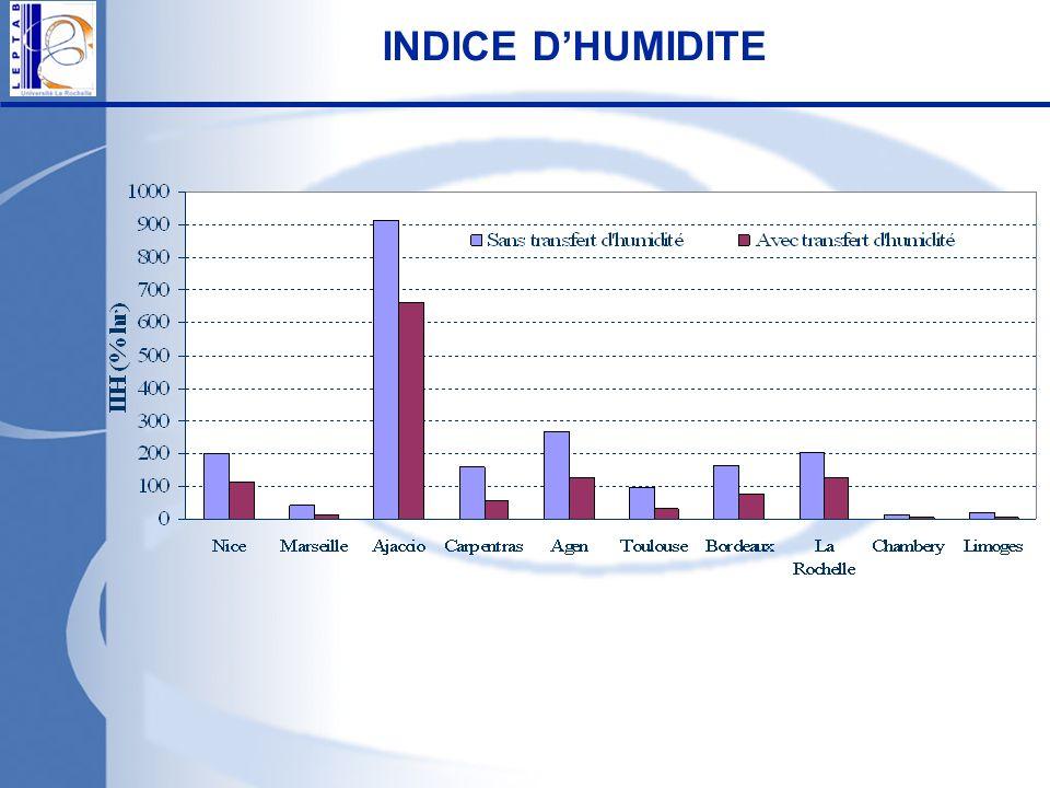 INDICE DHUMIDITE