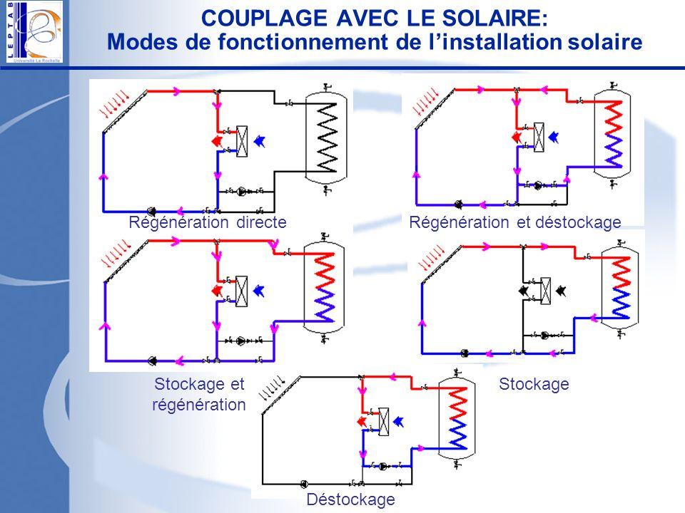 COUPLAGE AVEC LE SOLAIRE: Modes de fonctionnement de linstallation solaire Déstockage StockageStockage et régénération Régénération et déstockageRégén