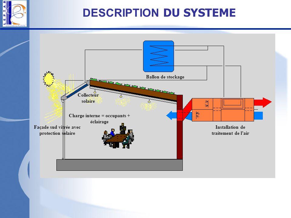 DESCRIPTION DU SYSTEME Collecteur solaire Façade sud vitrée avec protection solaire Charge interne = occupants + éclairage Installation de traitement