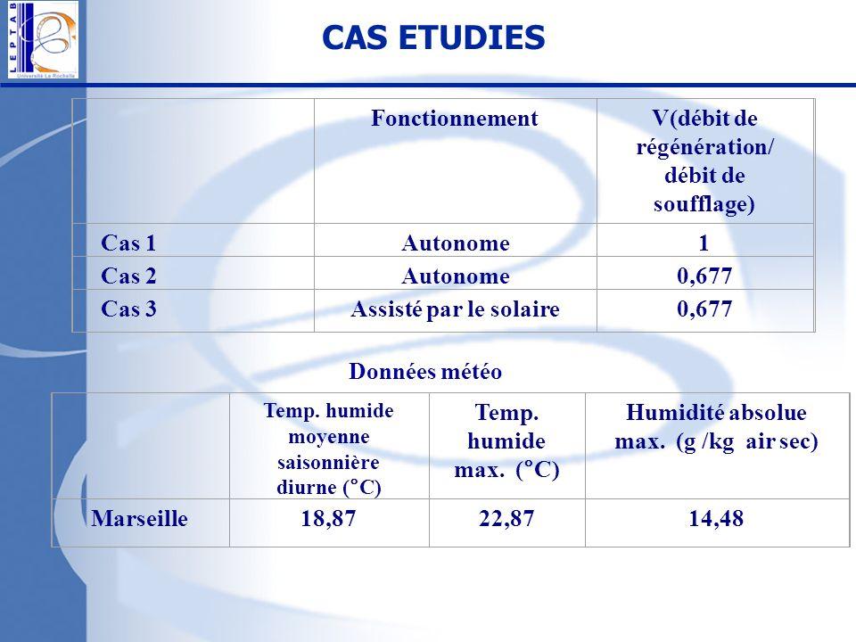 CAS ETUDIES FonctionnementV(débit de régénération/ débit de soufflage) Cas 1Autonome1 Cas 2Autonome0,677 Cas 3Assisté par le solaire0,677 Temp. humide