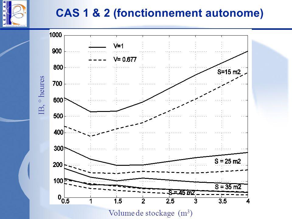 IB, ° heures CAS 1 & 2 (fonctionnement autonome) Volume de stockage (m 3 )