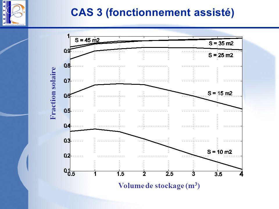 CAS 3 (fonctionnement assisté) Volume de stockage (m 3 ) Fraction solaire