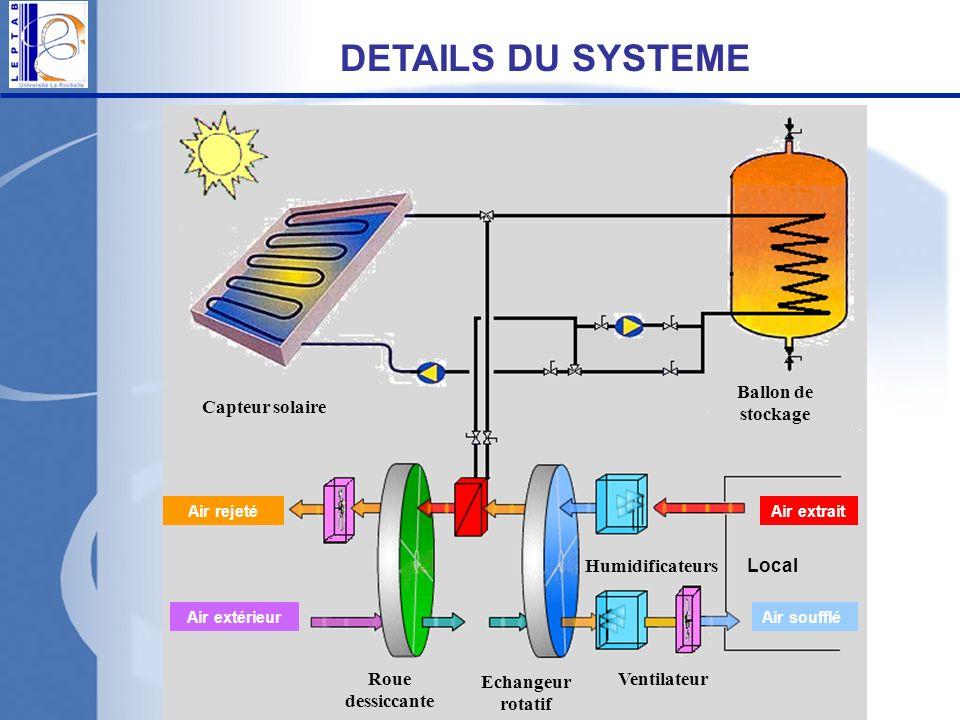 DETAILS DU SYSTEME Capteur solaire Roue dessiccante Echangeur rotatif Ventilateur Ballon de stockage Humidificateurs Local Air rejeté Air extérieurAir