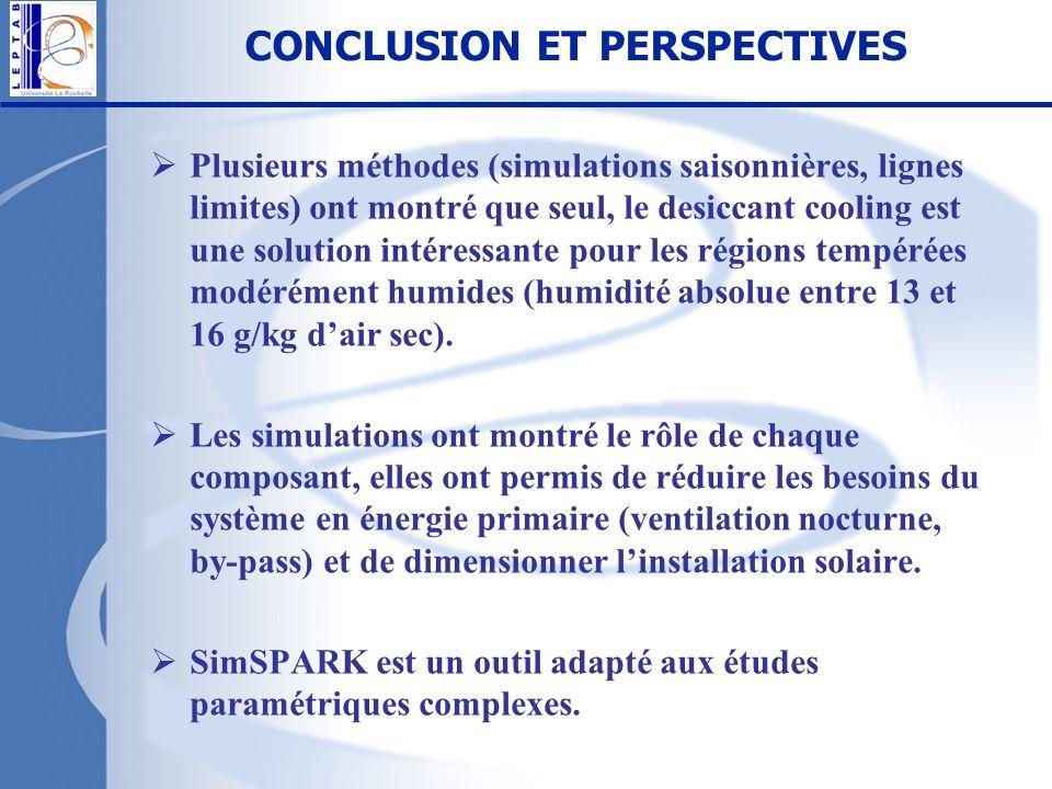 CONCLUSION ET PERSPECTIVES Plusieurs méthodes (simulations saisonnières, lignes limites) ont montré que seul, le desiccant cooling est une solution in