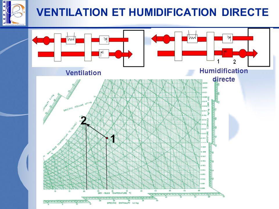 VENTILATION ET HUMIDIFICATION DIRECTE Ventilation Humidification directe