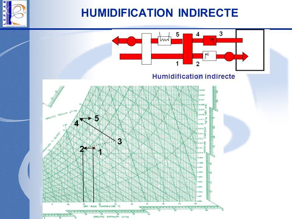 COUPLAGE AVEC LE BATIMENT Lair est supposé comme un gaz parfait et il est représenté par un nœud Le modèle des parois est implémenté en utilisant la méthode des différences finies Les échanges par rayonnement sont faits en utilisant la méthode de lenceinte fictive (Walton 1980)