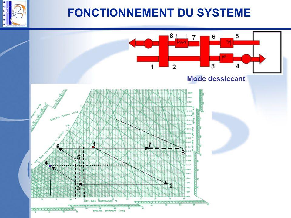 Mode dessiccant FONCTIONNEMENT DU SYSTEME