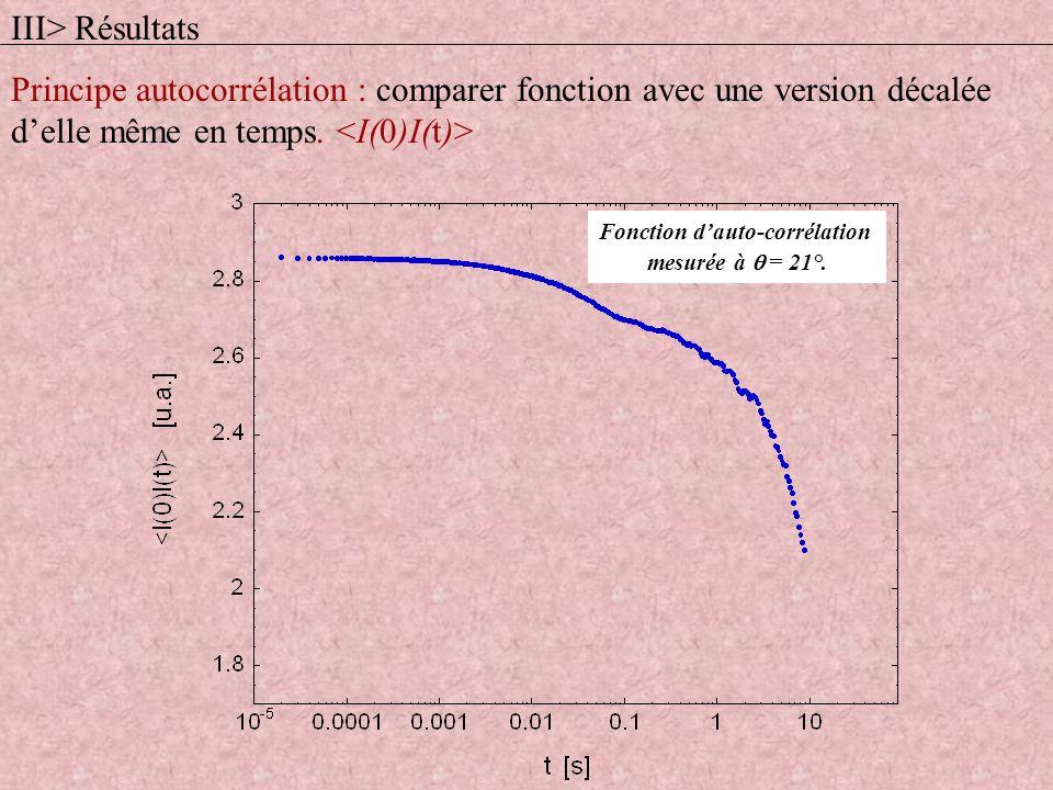 Fonction dauto-corrélation mesurée à = 21°. III> Résultats Principe autocorrélation : comparer fonction avec une version décalée delle même en temps.