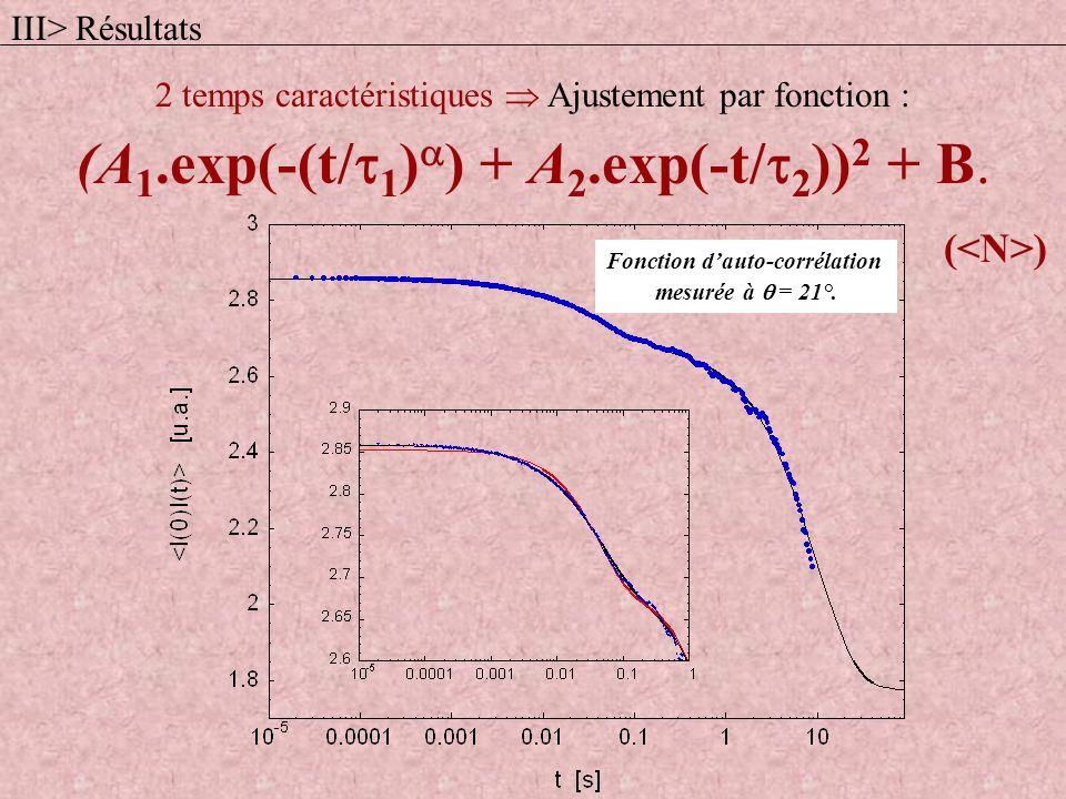 Fonction dauto-corrélation mesurée à = 21°. III> Résultats 2 temps caractéristiques Ajustement par fonction : (A 1.exp(-(t/ 1 ) ) + A 2.exp(-t/ 2 )) 2