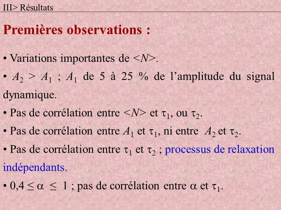 Premières observations : Variations importantes de. A 2 > A 1 ; A 1 de 5 à 25 % de lamplitude du signal dynamique. Pas de corrélation entre et 1, ou 2