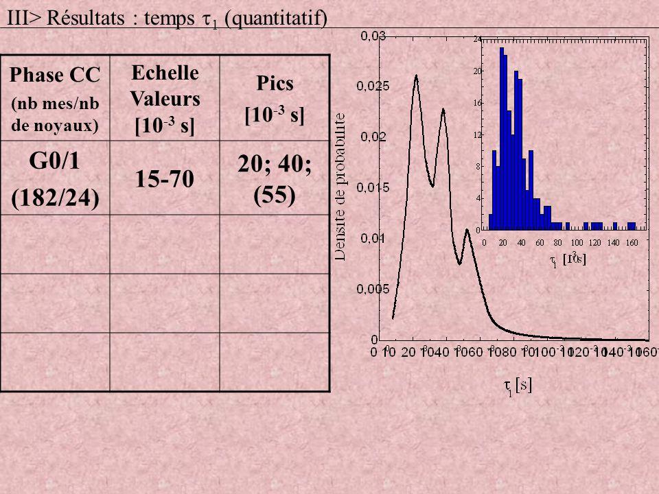 Phase CC (nb mes/nb de noyaux) Echelle Valeurs [10 -3 s] Pics [10 -3 s] G0/1 (182/24) 15-70 20; 40; (55) III> Résultats : temps 1 (quantitatif)