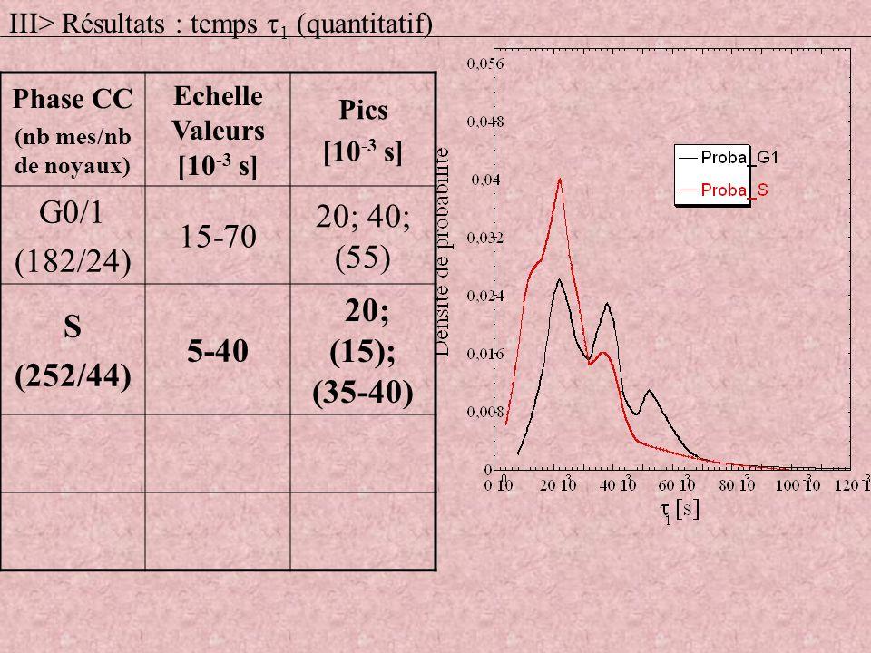 Phase CC (nb mes/nb de noyaux) Echelle Valeurs [10 -3 s] Pics [10 -3 s] G0/1 (182/24) 15-70 20; 40; (55) S (252/44) 5-40 20; (15); (35-40) III> Résult