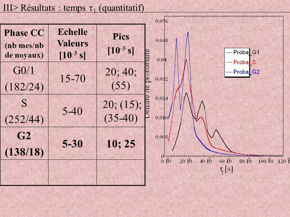 Phase CC (nb mes/nb de noyaux) Echelle Valeurs [10 -3 s] Pics [10 -3 s] G0/1 (182/24) 15-70 20; 40; (55) S (252/44) 5-40 20; (15); (35-40) G2 (138/18)