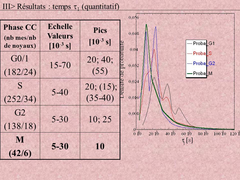 Phase CC (nb mes/nb de noyaux) Echelle Valeurs [10 -3 s] Pics [10 -3 s] G0/1 (182/24) 15-70 20; 40; (55) S (252/34) 5-40 20; (15); (35-40) G2 (138/18)